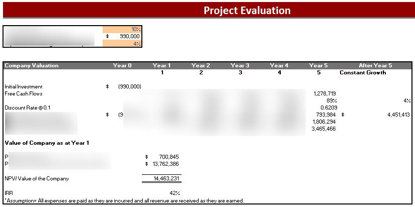 Dental Practice Financial Model Project Evaluation