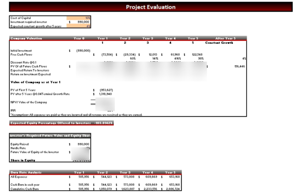 CPR_Financial_Model_Project_Evaluation