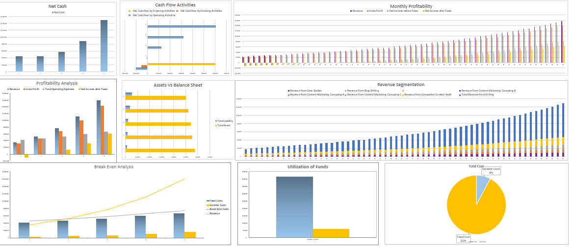 Content Marketing Excel Financial Model Dashboard