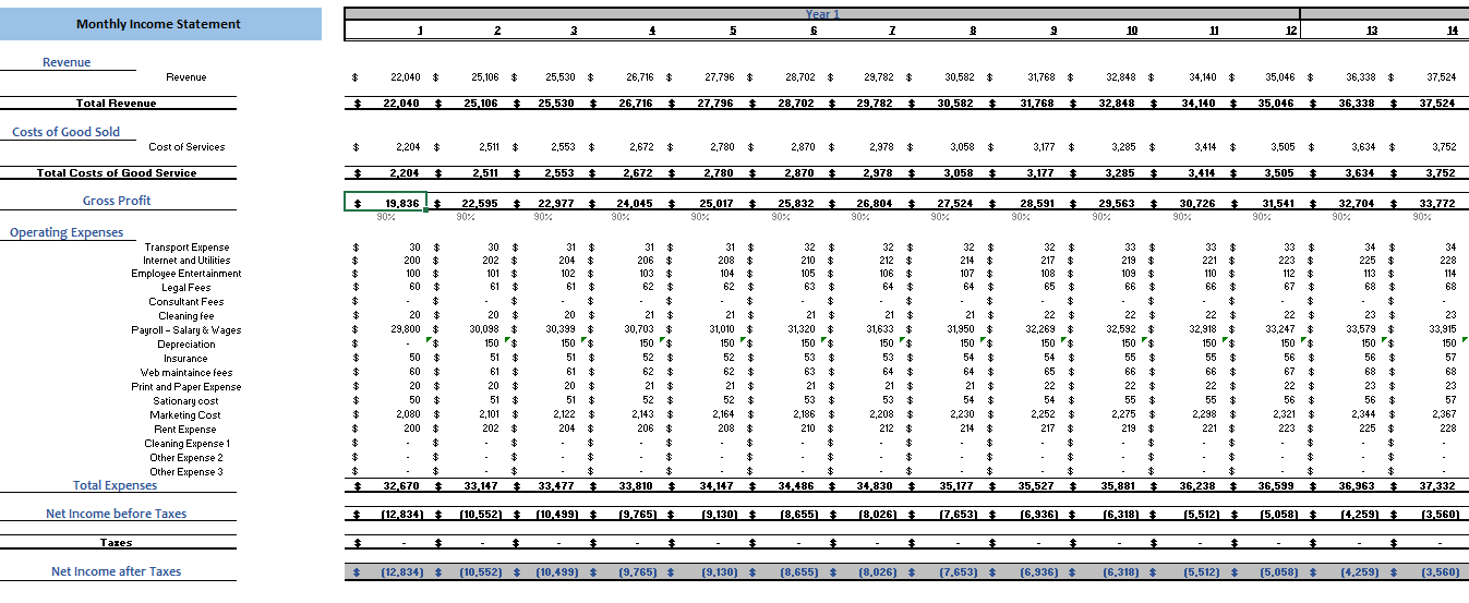 Content Marketing Excel Financial Model Monthly Income Statement