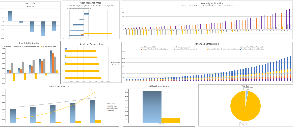 Editorial Services Excel Financial Model Dashboard