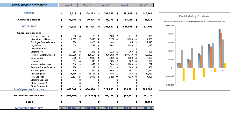 Editorial Services Excel Financial Model Yearly Income Statement