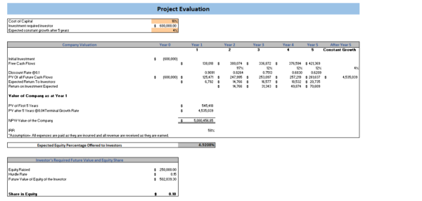 Farming Excel Financial Model Project Evaluation