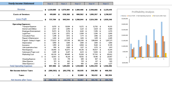 Retail Store Excel Financial model YEarly Income Statement
