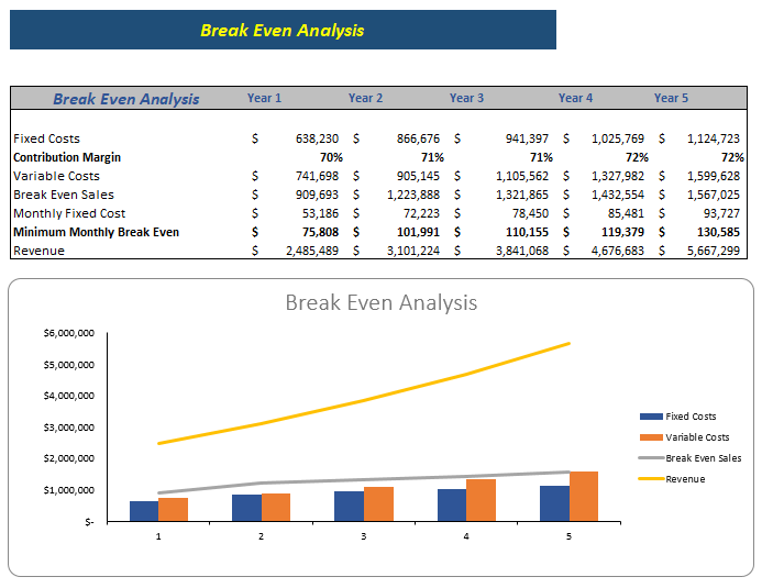 Hotel & Resort Excel Financial Model Break Even Analysis