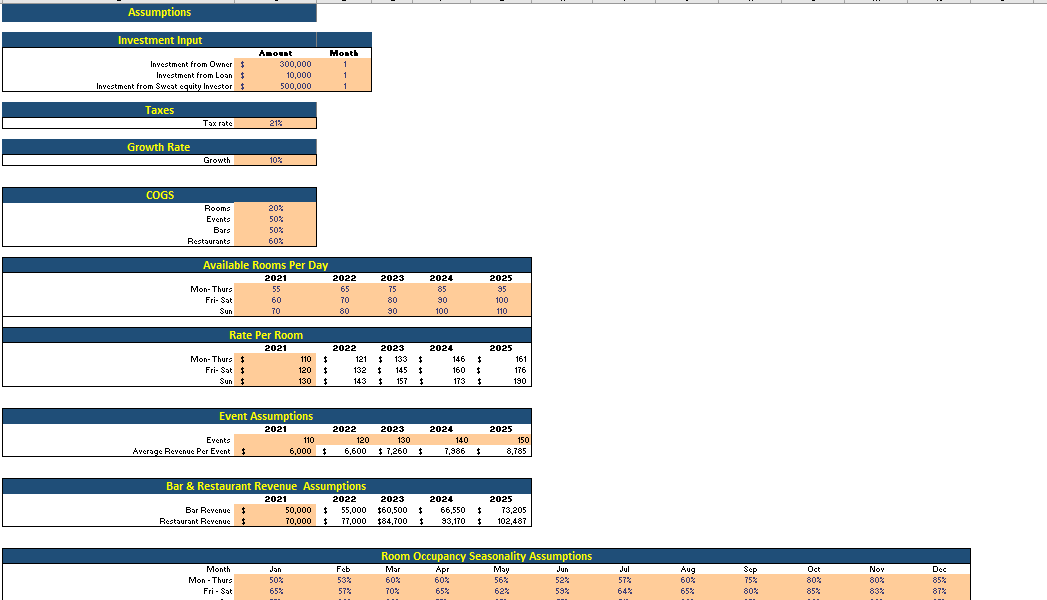 Hotel & Resort Excel Financial Model Input Assumptions