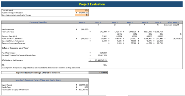 Hotel & Resort Excel Financial Model Project Evaluation