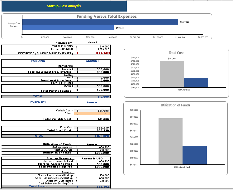 Hotel & Resort Excel Financial Model Startup Summary