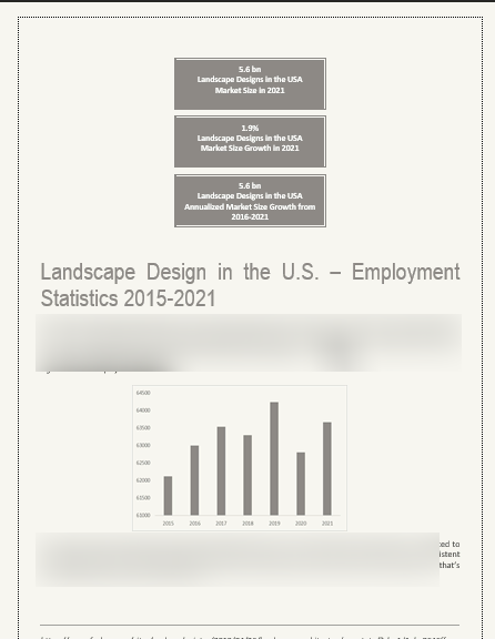 Landscape Business Plan Market Projection